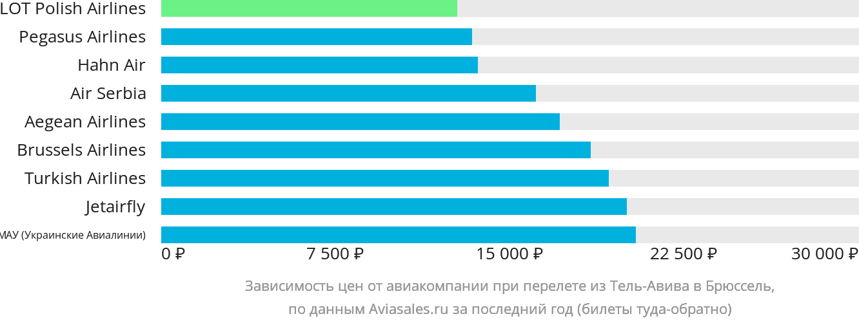 Динамика цен в зависимости от авиакомпании, совершающей перелет из Тель-Авива в Брюссель