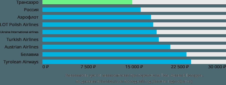 Динамика цен в зависимости от авиакомпании, совершающей перелет из Тель-Авива в Беларусь