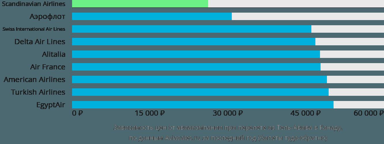 Динамика цен в зависимости от авиакомпании, совершающей перелёт из Тель-Авива в Канаду