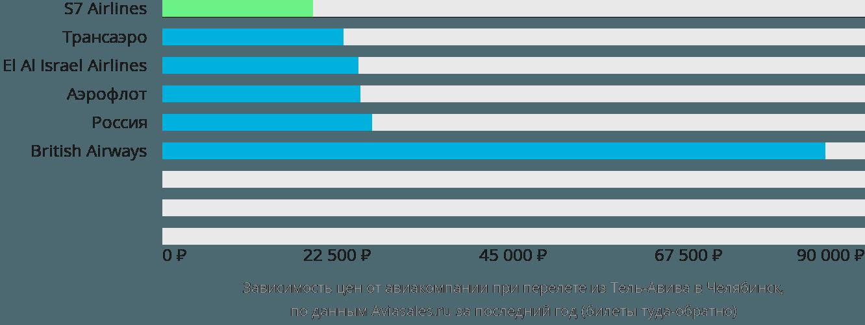 Динамика цен в зависимости от авиакомпании, совершающей перелет из Тель-Авива в Челябинск