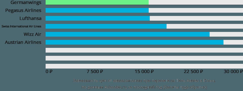 Динамика цен в зависимости от авиакомпании, совершающей перелет из Тель-Авива в Кёльн