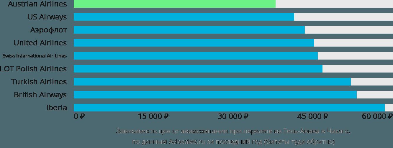 Динамика цен в зависимости от авиакомпании, совершающей перелет из Тель-Авива в Чикаго