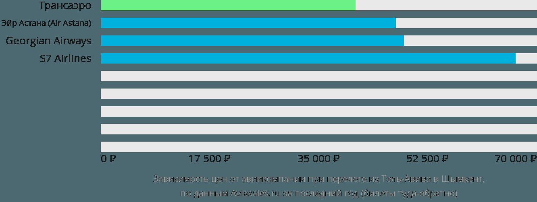 Динамика цен в зависимости от авиакомпании, совершающей перелет из Тель-Авива в Шымкент