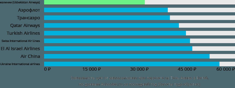Динамика цен в зависимости от авиакомпании, совершающей перелёт из Тель-Авива в Китай