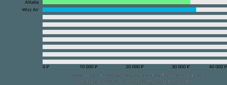 Динамика цен в зависимости от авиакомпании, совершающей перелет из Тель-Авива в Катанию