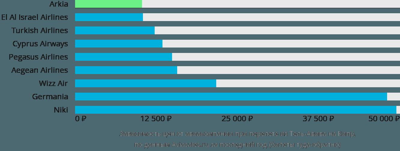 Динамика цен в зависимости от авиакомпании, совершающей перелет из Тель-Авива на Кипр