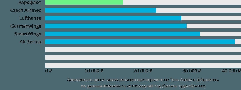Динамика цен в зависимости от авиакомпании, совершающей перелет из Тель-Авива в Дубровник