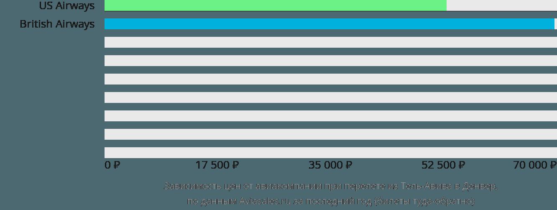 Динамика цен в зависимости от авиакомпании, совершающей перелет из Тель-Авива в Денвер