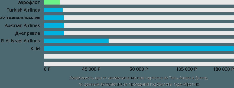Динамика цен в зависимости от авиакомпании, совершающей перелет из Тель-Авива в Днепр