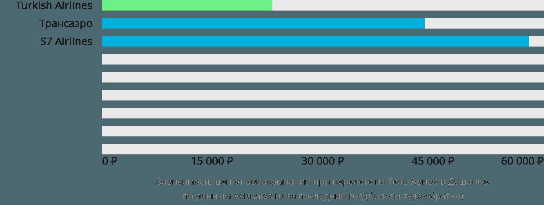 Динамика цен в зависимости от авиакомпании, совершающей перелет из Тель-Авива в Душанбе