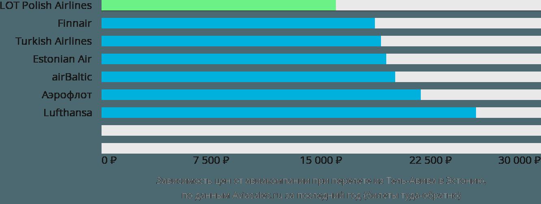 Динамика цен в зависимости от авиакомпании, совершающей перелет из Тель-Авива в Эстонию