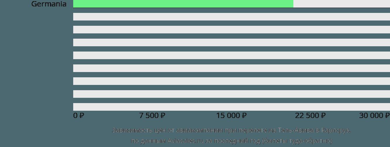 Динамика цен в зависимости от авиакомпании, совершающей перелет из Тель-Авива в Карлсруэ