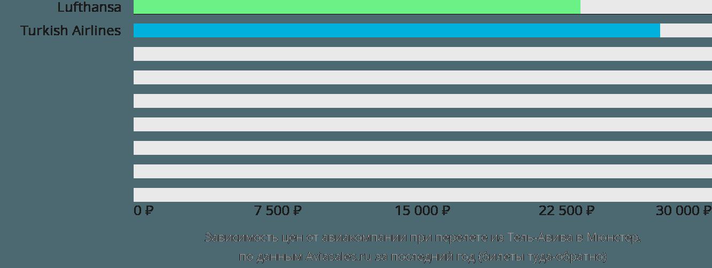 Динамика цен в зависимости от авиакомпании, совершающей перелет из Тель-Авива в Мюнстер