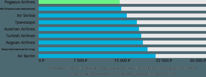 Динамика цен в зависимости от авиакомпании, совершающей перелет из Тель-Авива во Франкфурт-на-Майне