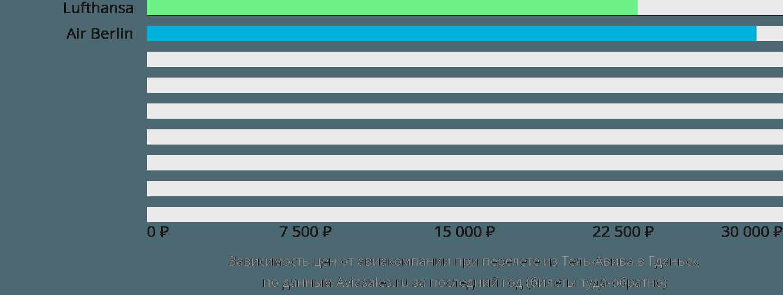 Динамика цен в зависимости от авиакомпании, совершающей перелет из Тель-Авива в Гданьск