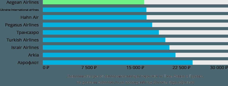 Динамика цен в зависимости от авиакомпании, совершающей перелет из Тель-Авива в Грузию