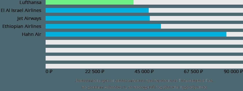 Динамика цен в зависимости от авиакомпании, совершающей перелет из Тель-Авива в Гоа