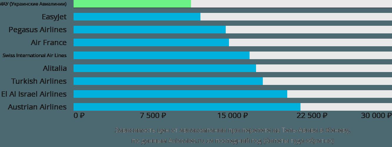 Динамика цен в зависимости от авиакомпании, совершающей перелет из Тель-Авива в Женеву