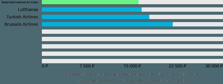 Динамика цен в зависимости от авиакомпании, совершающей перелет из Тель-Авива в Ганновер