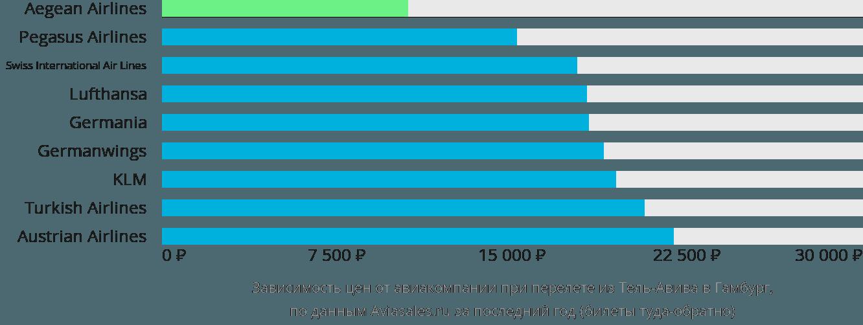 Динамика цен в зависимости от авиакомпании, совершающей перелет из Тель-Авива в Гамбург