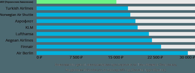Динамика цен в зависимости от авиакомпании, совершающей перелет из Тель-Авива в Хельсинки