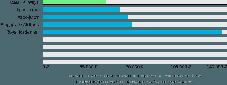 Динамика цен в зависимости от авиакомпании, совершающей перелет из Тель-Авива на Пхукет