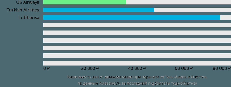Динамика цен в зависимости от авиакомпании, совершающей перелет из Тель-Авива в Хьюстон