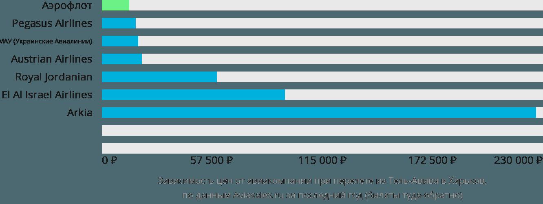 Динамика цен в зависимости от авиакомпании, совершающей перелет из Тель-Авива в Харьков
