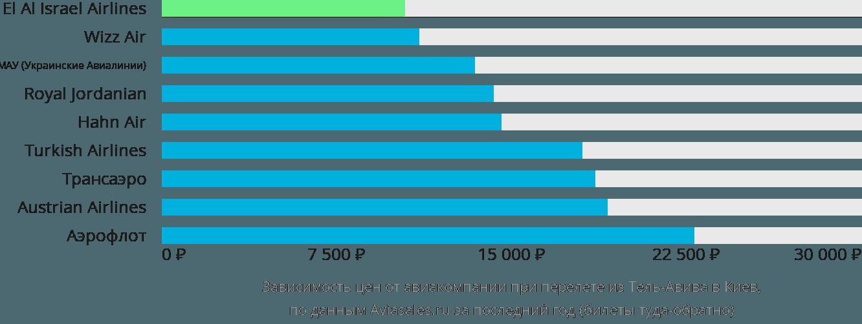 Динамика цен в зависимости от авиакомпании, совершающей перелет из Тель-Авива в Киев