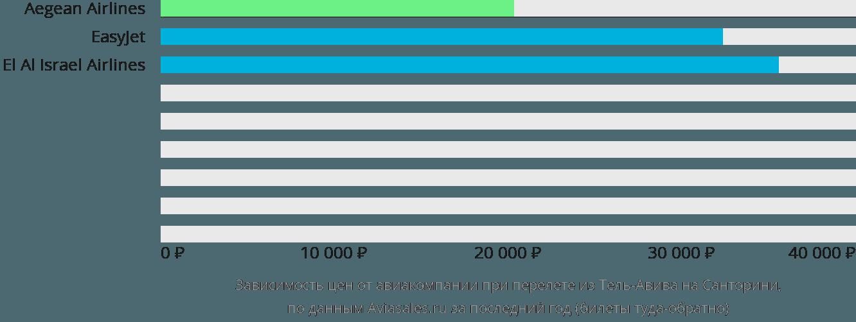 Динамика цен в зависимости от авиакомпании, совершающей перелет из Тель-Авива на Санторини