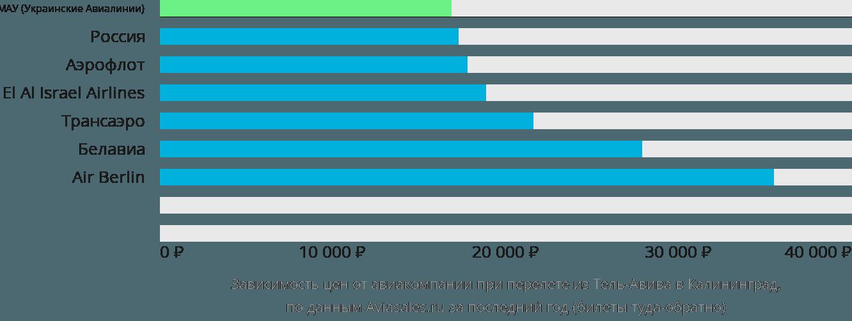 Динамика цен в зависимости от авиакомпании, совершающей перелет из Тель-Авива в Калининград