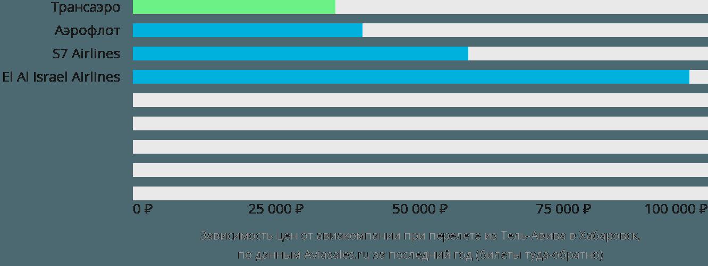 Динамика цен в зависимости от авиакомпании, совершающей перелет из Тель-Авива в Хабаровск