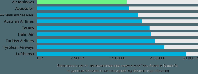 Динамика цен в зависимости от авиакомпании, совершающей перелет из Тель-Авива в Кишинёв