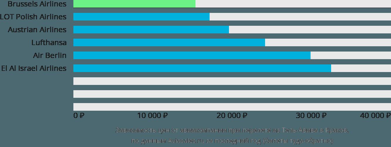 Динамика цен в зависимости от авиакомпании, совершающей перелет из Тель-Авива в Краков