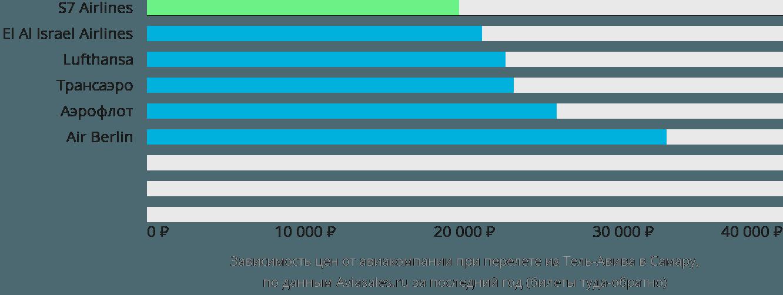 Динамика цен в зависимости от авиакомпании, совершающей перелет из Тель-Авива в Самару