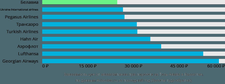 Динамика цен в зависимости от авиакомпании, совершающей перелет из Тель-Авива в Казахстан