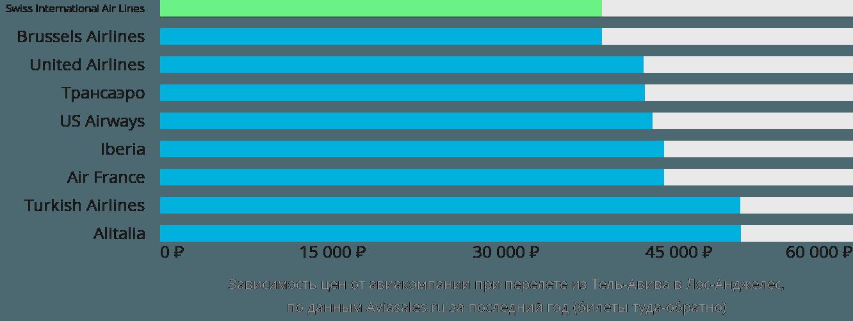 Динамика цен в зависимости от авиакомпании, совершающей перелет из Тель-Авива в Лос-Анджелес