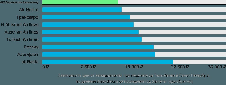 Динамика цен в зависимости от авиакомпании, совершающей перелет из Тель-Авива в Санкт-Петербург