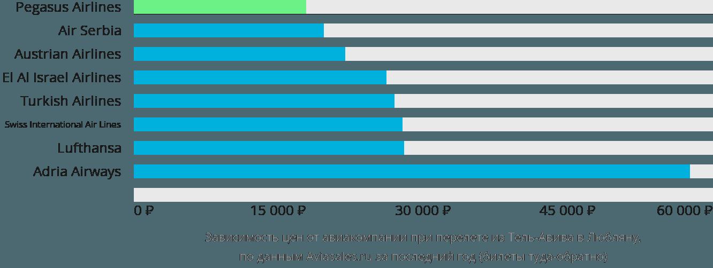 Динамика цен в зависимости от авиакомпании, совершающей перелет из Тель-Авива в Любляну