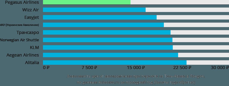 Динамика цен в зависимости от авиакомпании, совершающей перелет из Тель-Авива в Лондон