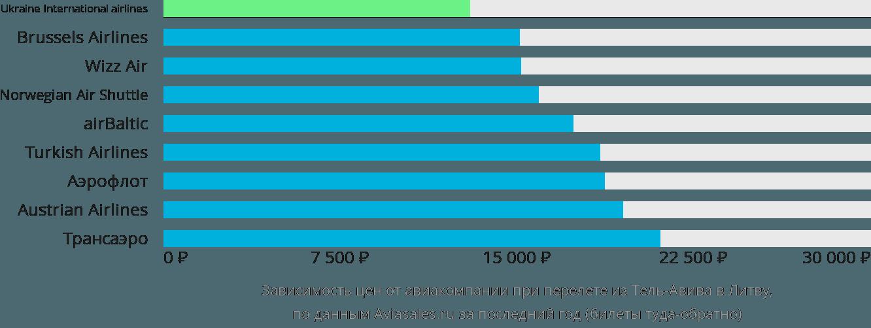 Динамика цен в зависимости от авиакомпании, совершающей перелет из Тель-Авива в Литву