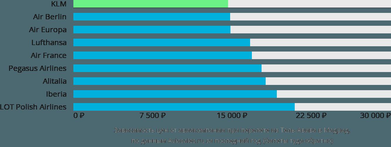 Динамика цен в зависимости от авиакомпании, совершающей перелет из Тель-Авива в Мадрид