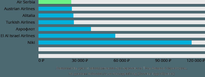 Динамика цен в зависимости от авиакомпании, совершающей перелет из Тель-Авива в Черногорию