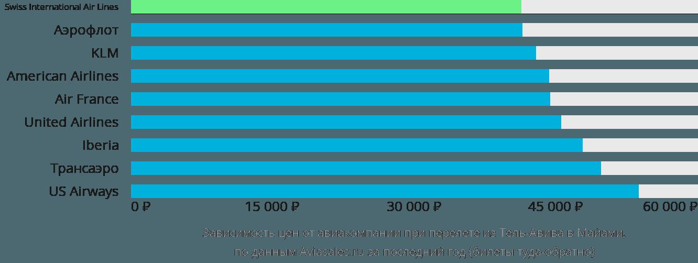 Динамика цен в зависимости от авиакомпании, совершающей перелет из Тель-Авива в Майами