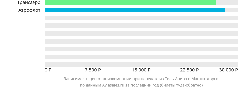 Динамика цен в зависимости от авиакомпании, совершающей перелет из Тель-Авива в Магнитогорск