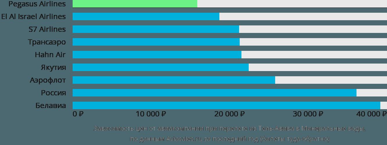Динамика цен в зависимости от авиакомпании, совершающей перелет из Тель-Авива в Минеральные воды
