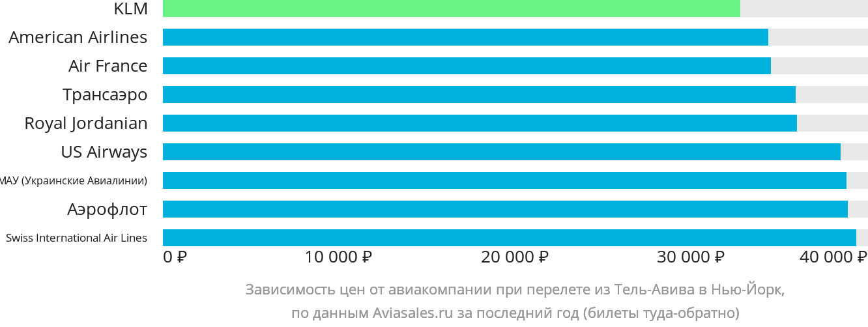 Динамика цен в зависимости от авиакомпании, совершающей перелет из Тель-Авива в Нью-Йорк