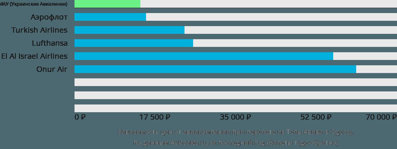 Динамика цен в зависимости от авиакомпании, совершающей перелет из Тель-Авива в Одессу