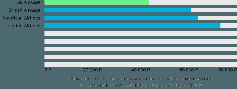 Динамика цен в зависимости от авиакомпании, совершающей перелет из Тель-Авива в Финикс