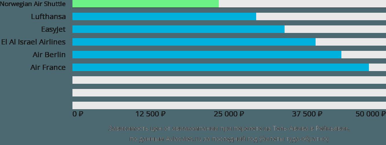 Динамика цен в зависимости от авиакомпании, совершающей перелет из Тель-Авива в Рейкьявик